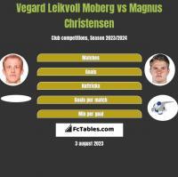 Vegard Leikvoll Moberg vs Magnus Christensen h2h player stats