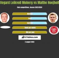 Vegard Leikvoll Moberg vs Malthe Hoejholt h2h player stats