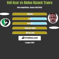 Veli Acar vs Abdou Razack Traore h2h player stats