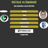 Veli Acar vs Claudemir h2h player stats