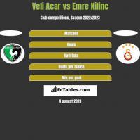 Veli Acar vs Emre Kilinc h2h player stats