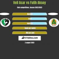 Veli Acar vs Fatih Aksoy h2h player stats