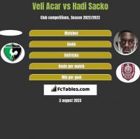 Veli Acar vs Hadi Sacko h2h player stats