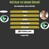 Veli Acar vs Ismael Aissati h2h player stats