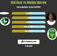 Veli Acar vs Modou Barrow h2h player stats