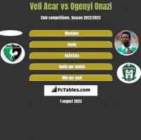 Veli Acar vs Ogenyi Onazi h2h player stats