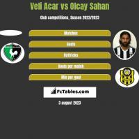 Veli Acar vs Olcay Sahan h2h player stats