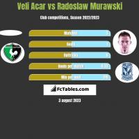 Veli Acar vs Radoslaw Murawski h2h player stats