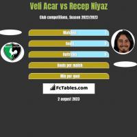 Veli Acar vs Recep Niyaz h2h player stats
