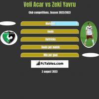Veli Acar vs Zeki Yavru h2h player stats