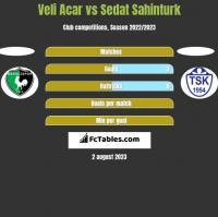 Veli Acar vs Sedat Sahinturk h2h player stats
