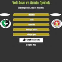 Veli Acar vs Armin Djerlek h2h player stats