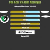 Veli Acar vs Asim Aksungur h2h player stats