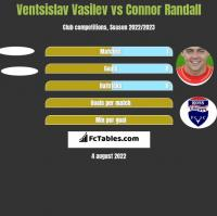 Ventsislav Vasilev vs Connor Randall h2h player stats