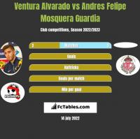 Ventura Alvarado vs Andres Felipe Mosquera Guardia h2h player stats