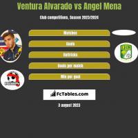 Ventura Alvarado vs Angel Mena h2h player stats