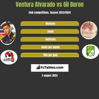 Ventura Alvarado vs Gil Buron h2h player stats