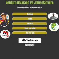 Ventura Alvarado vs Jaine Barreiro h2h player stats