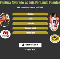 Ventura Alvarado vs Luis Fernando Fuentes h2h player stats