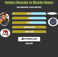 Ventura Alvarado vs Ricardo Chavez h2h player stats