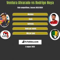 Ventura Alvarado vs Rodrigo Noya h2h player stats