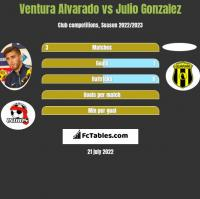 Ventura Alvarado vs Julio Gonzalez h2h player stats