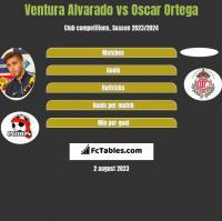 Ventura Alvarado vs Oscar Ortega h2h player stats