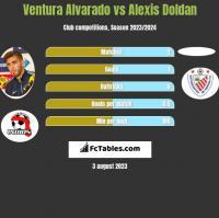 Ventura Alvarado vs Alexis Doldan h2h player stats