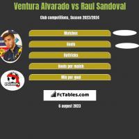 Ventura Alvarado vs Raul Sandoval h2h player stats