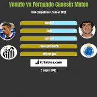 Venuto vs Fernando Canesin Matos h2h player stats