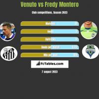 Venuto vs Fredy Montero h2h player stats