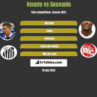 Venuto vs Geuvanio h2h player stats
