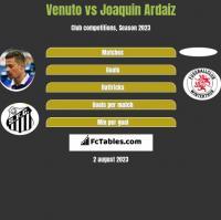 Venuto vs Joaquin Ardaiz h2h player stats