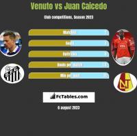 Venuto vs Juan Caicedo h2h player stats