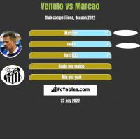 Venuto vs Marcao h2h player stats