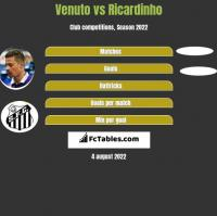 Venuto vs Ricardinho h2h player stats