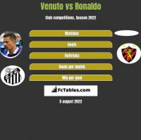 Venuto vs Ronaldo h2h player stats