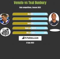 Venuto vs Teal Bunbury h2h player stats