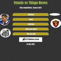 Venuto vs Thiago Neves h2h player stats