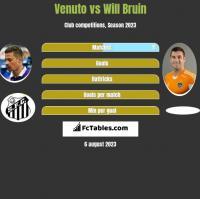 Venuto vs Will Bruin h2h player stats