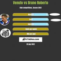 Venuto vs Bruno Roberto h2h player stats