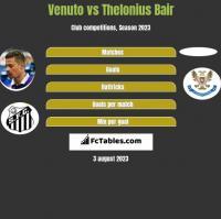 Venuto vs Thelonius Bair h2h player stats