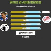 Venuto vs Justin Rennicks h2h player stats
