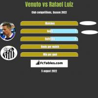 Venuto vs Rafael Luiz h2h player stats