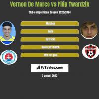 Vernon De Marco vs Filip Twardzik h2h player stats