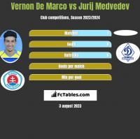 Vernon De Marco vs Jurij Medvedev h2h player stats