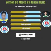 Vernon De Marco vs Kenan Bajric h2h player stats