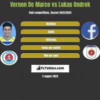 Vernon De Marco vs Lukas Ondrek h2h player stats