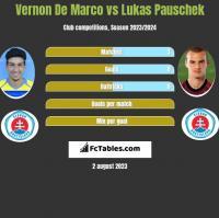 Vernon De Marco vs Lukas Pauschek h2h player stats