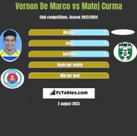 Vernon De Marco vs Matej Curma h2h player stats